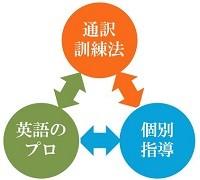 CCアカデミーの英語塾の特徴